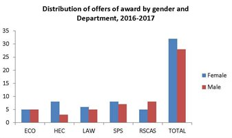 offers 2016 by gender