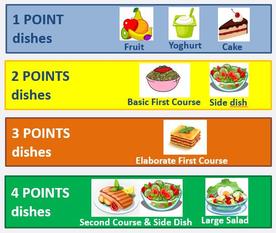 points value for dishes